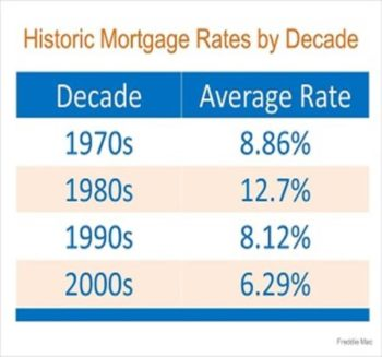 Mortgage interest rate went up… Should I wait to buy?