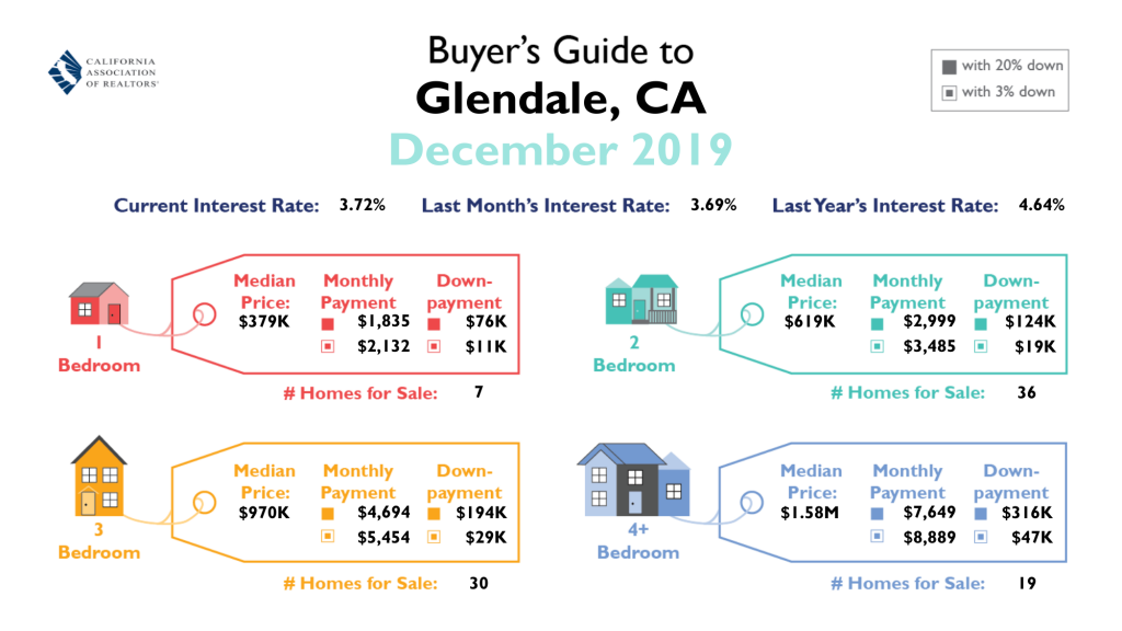 Buyer's Guide to Glendale